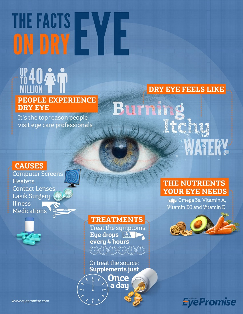 Good Eye Health Through Proper Nutrition
