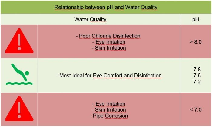 Relationship between pH and Water Quality